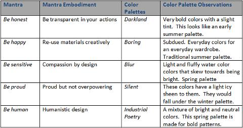 2012 Lenzing Spring Summer Color Trends