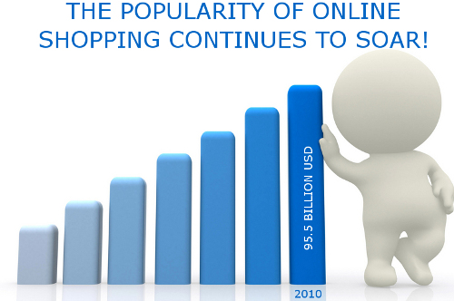 Online Sales Growth